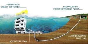 Hidroelétrica marinha