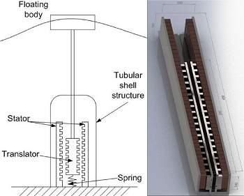 65cbe7992ea Gerador linear converte diretamente movimento das ondas em ...