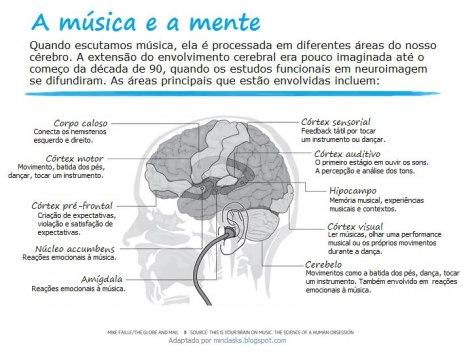 a música e a mente