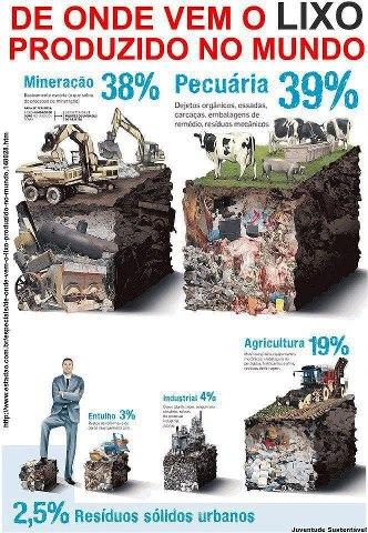 De onde vem o lixo no mundo