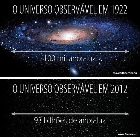 O Universo Observável