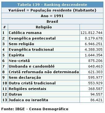censo_umbanda1991