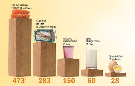 vitamina-d-grafico