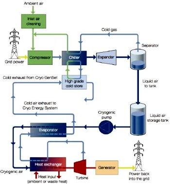 Energias renováveis são armazenadas em ar líquido 2