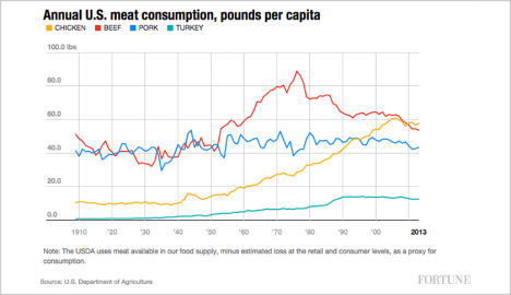 annual-meat-consumption