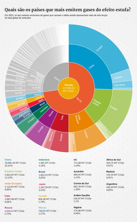Dez países emitem quase 70% dos gases do efeito estufa do mundo