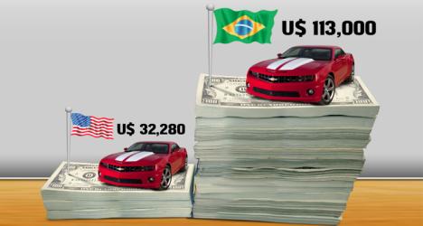 preços de carros brasl x eua