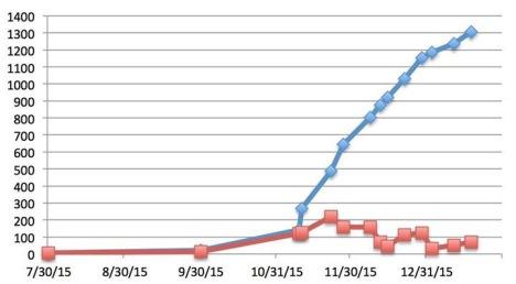 grafico 2.piramidal.net