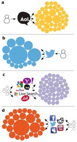 Mídias sociais estão isolando usuários em bolhas de informação