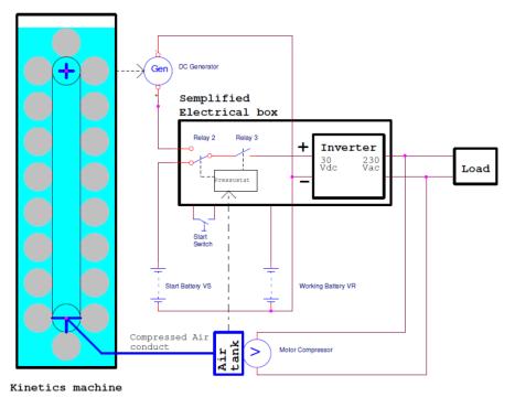 esquema usina energia cinetica 250W